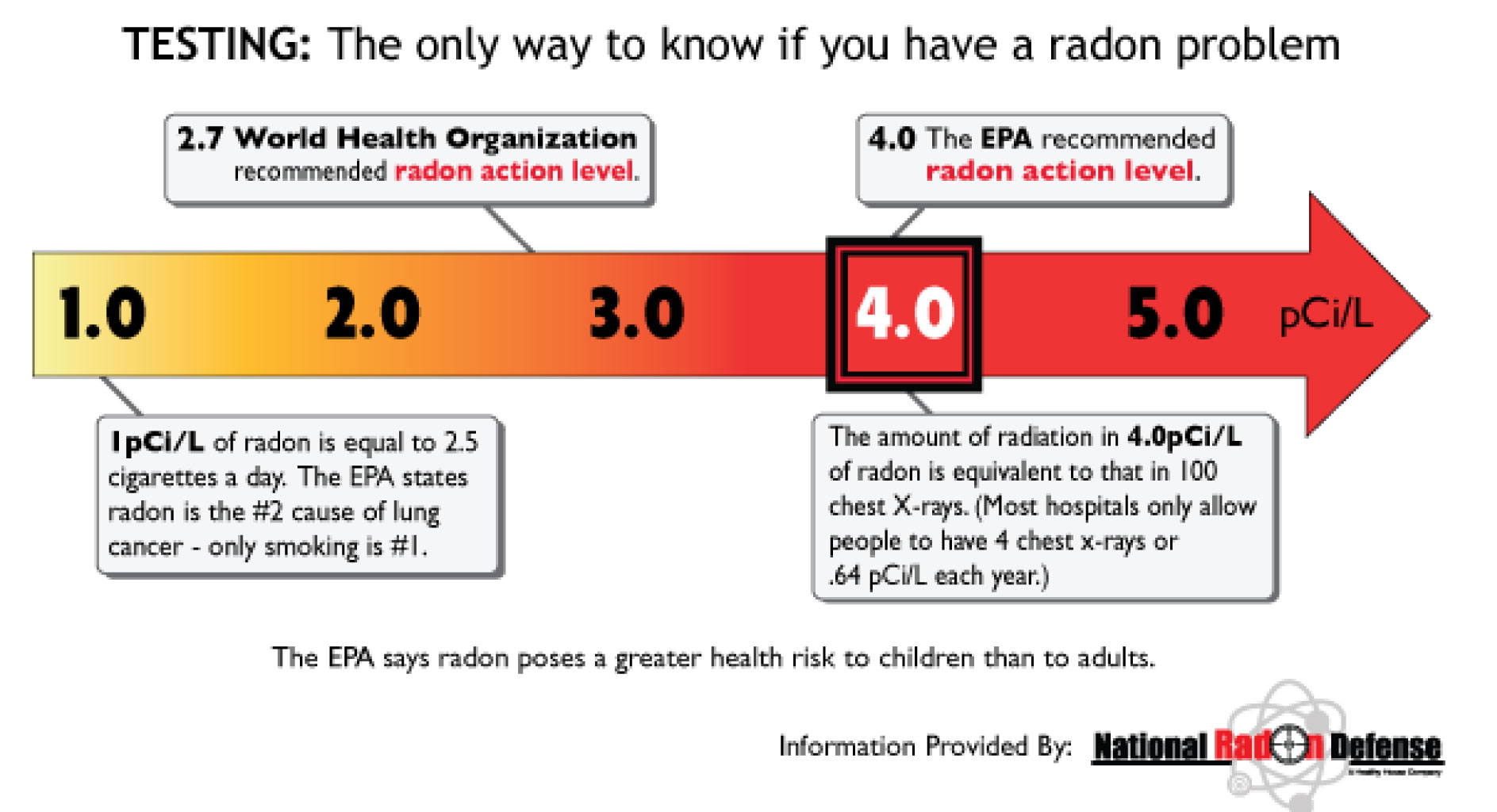 Facts Concerning Radon testing